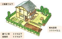 建物の要件